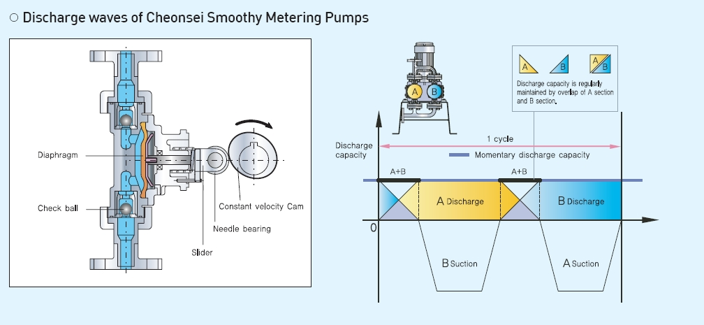 item cheonsei diaphragm pulseless metering pump air chamber back pressure valve not required general metering pump air chamber back pressure valve ccuart Choice Image